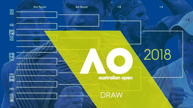 Australian open draw 2018 tennisnerd stopboris Images