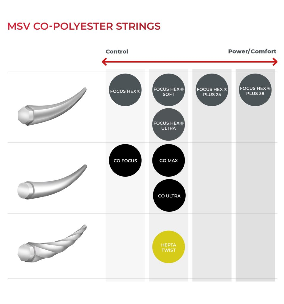MSV strings poly string selection