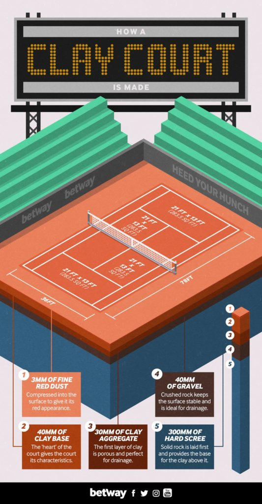 How clay courts can help British tennis