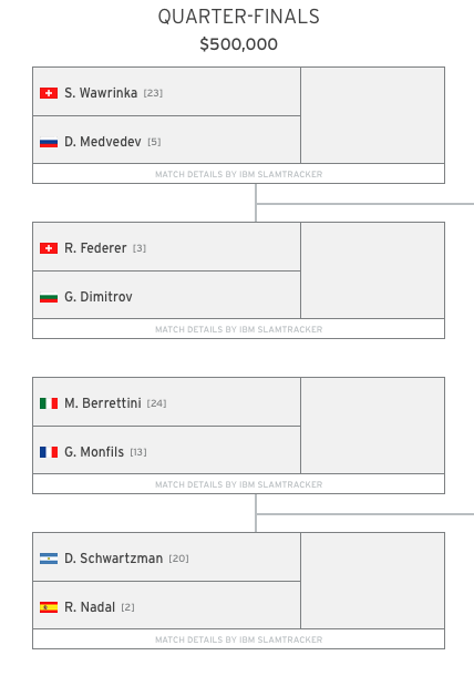 US Open 2019 Men's Quarter-Finals Predictions